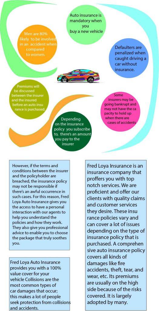 fred loya car insurance